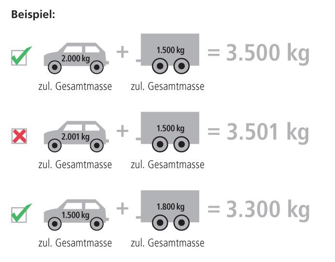 Beispiele erlaubte Anhängerfahrt mit Führerscheinklasse B